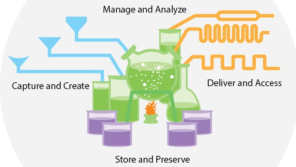 Enterprise Content Management Cycle