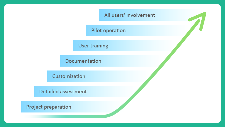 Key Phases in Implementing Accounts Payable Automation Software