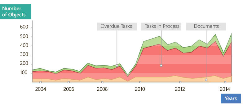 Employee Task and Workload Statistics in ECM System