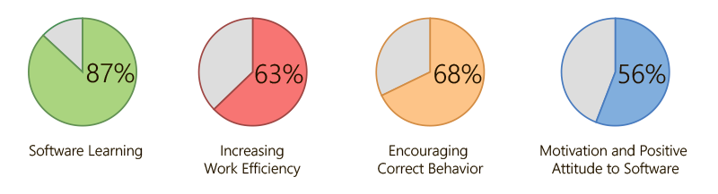 Percent of Employees Who Noted Specific Gamification Advantages