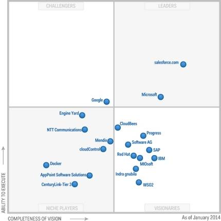 Magic Quadrant for Enterprise Application Platform as a Service